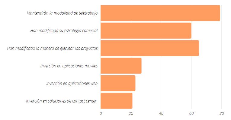 Gráfica que muestra sobre el compromiso virtual en las organizaciones